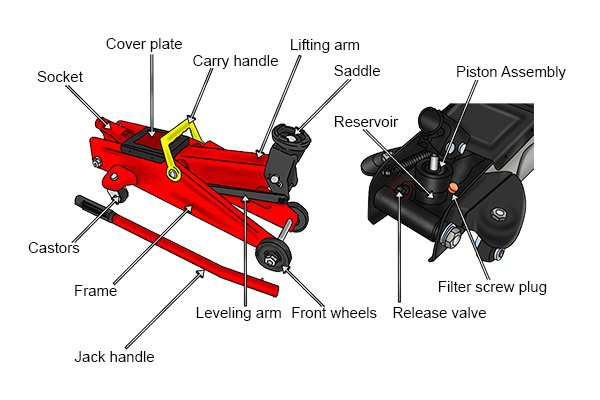 Major Differences between a Trolley Jack and a Floor Jack